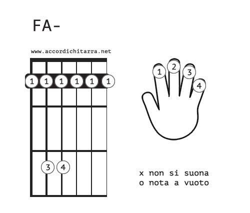 accordo chitarra FAm