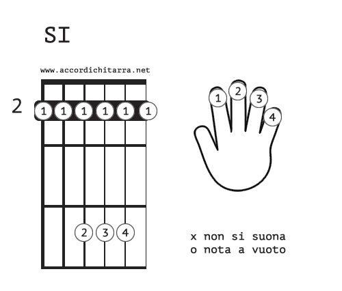 accordo chitarra SI