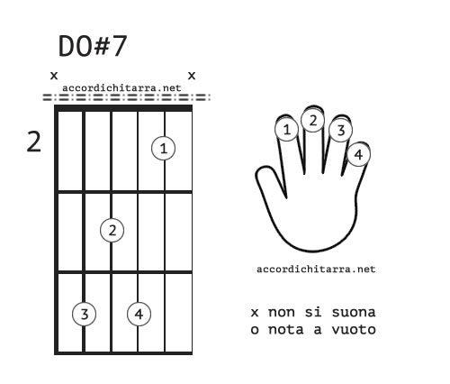 accordo do#7 chitarra