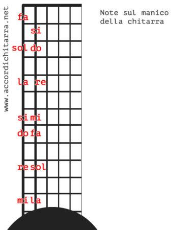 note sulla tastiera della chitarra