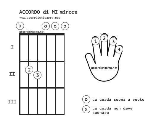 accordo-mi-minore-chitarra